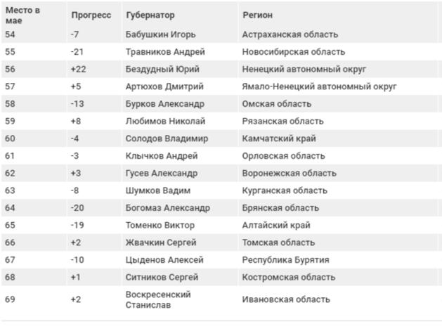 Андрей Травников попал в «Топ-3 падений» рейтинга «упоминаемости» губернаторов